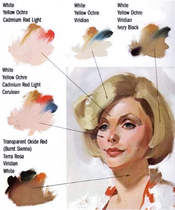 How To Achieve Perfect Skin Tones To Make Your Painting ...