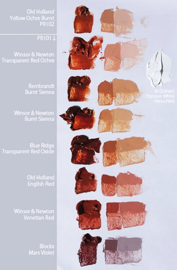 How To Achieve Perfect Skin Tones To Make Your Painting